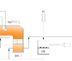 RTO(蓄热式焚烧炉)